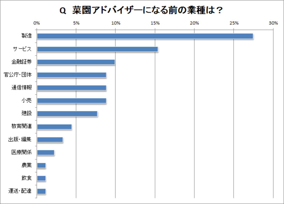 AD経歴・業種グラフ